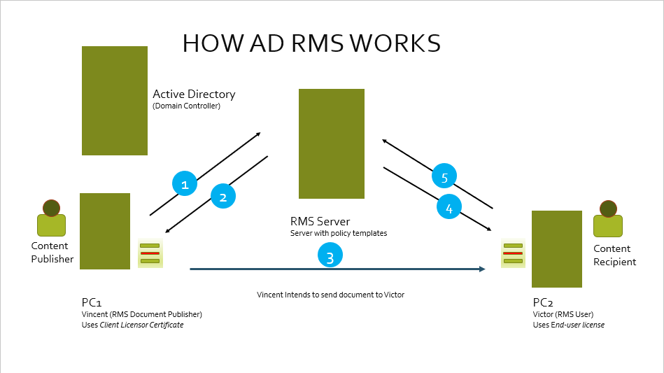 as vincent applies his access restrictions to the document he created the ad rms client launches and initiates a service request on his behalf to the ad